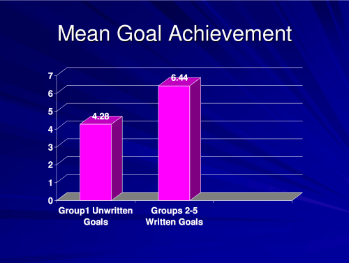 Mean goal achievement: unwritten goals (4.28) vs. written goals (6.44)