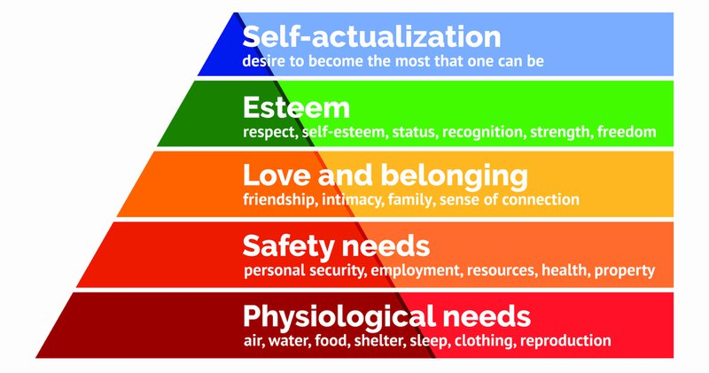 mapping customer experience on maslow's hierarchy of needs