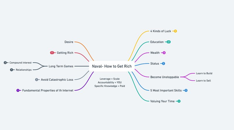 How to Use a Mind Map to Remember Everything 2
