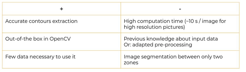 GrabCut for Image Segmentation summary