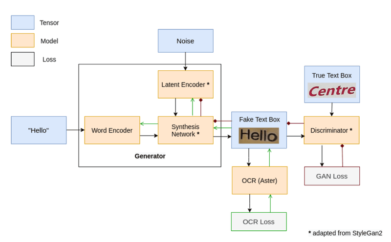 Architecture of our GAN