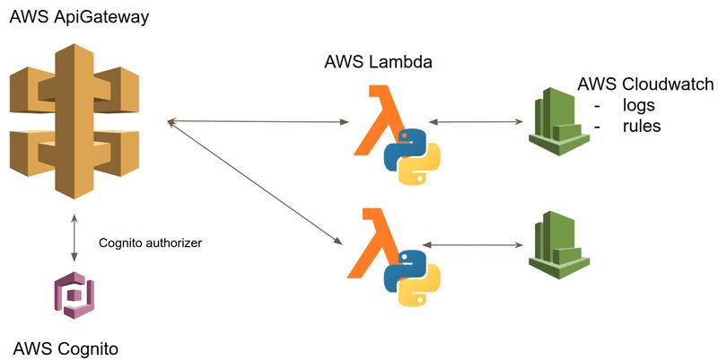 AWS-API-gateway-scheme