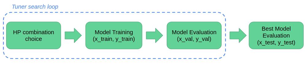 hyperparameter-tuning-process-keras-tuner