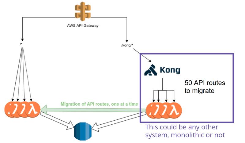 AWS-API-gateway-kong