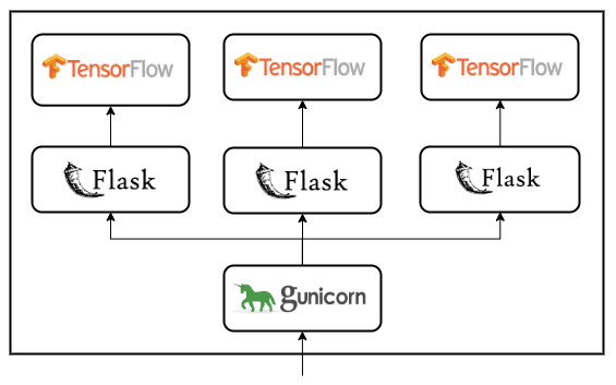 multi-workers-gunicorn-flask-tensorflow-api-schema