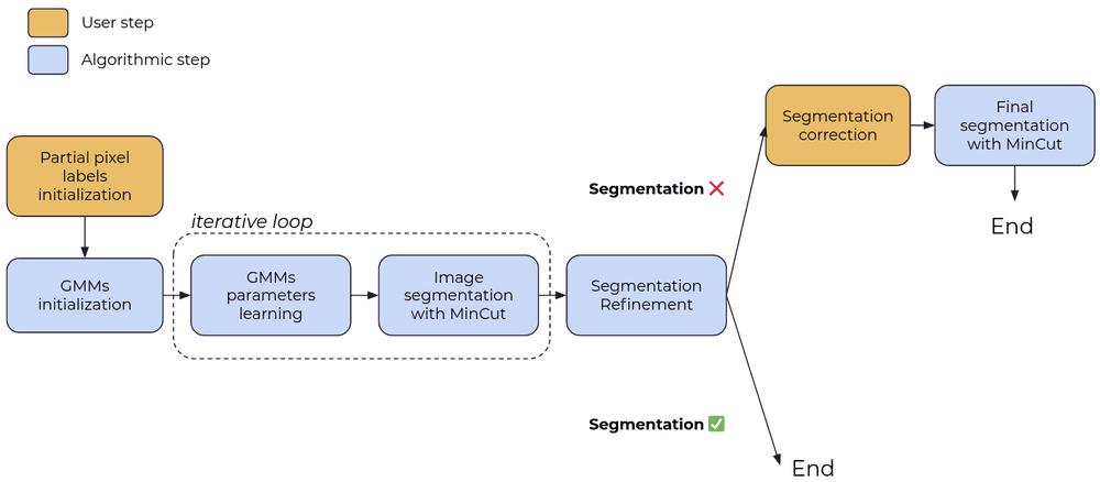 original GrabCut for image segmentation