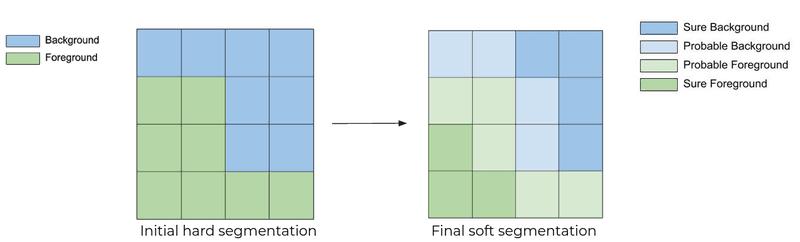 GrabCut Segmentation Refinement