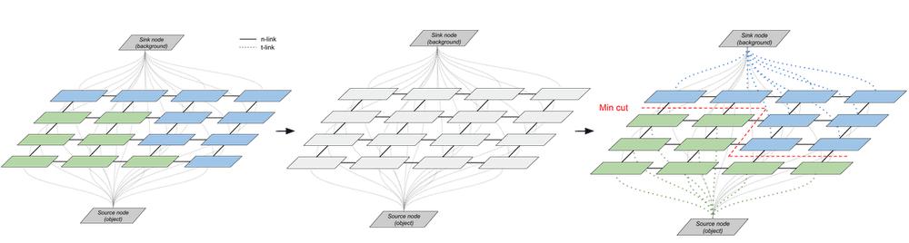 GrabCut iterative loop