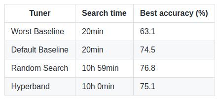 hyperparameter-tuning-results