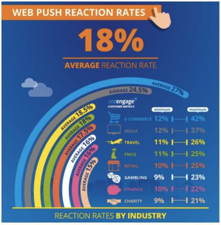 Facebook retargeting ad alternatives - Web push CTRs