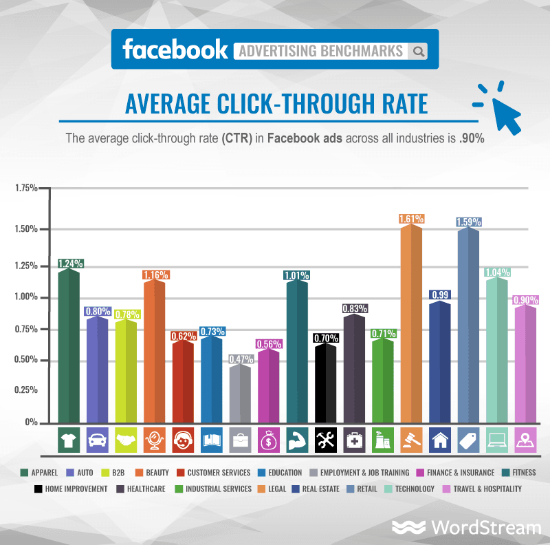 Engagement rates show need for Facebook retargeting ad alternatives