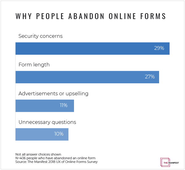 Why people abandon online forms