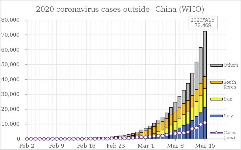 Coronavirus cases by most seriously affected countries