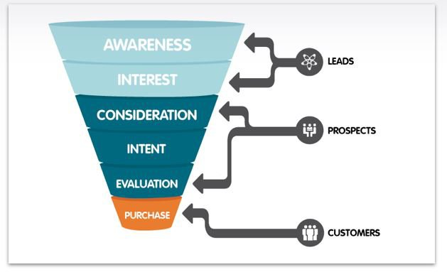 Email marketing campaigns: a sample funnel