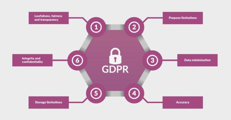 GDPR's 6 principles