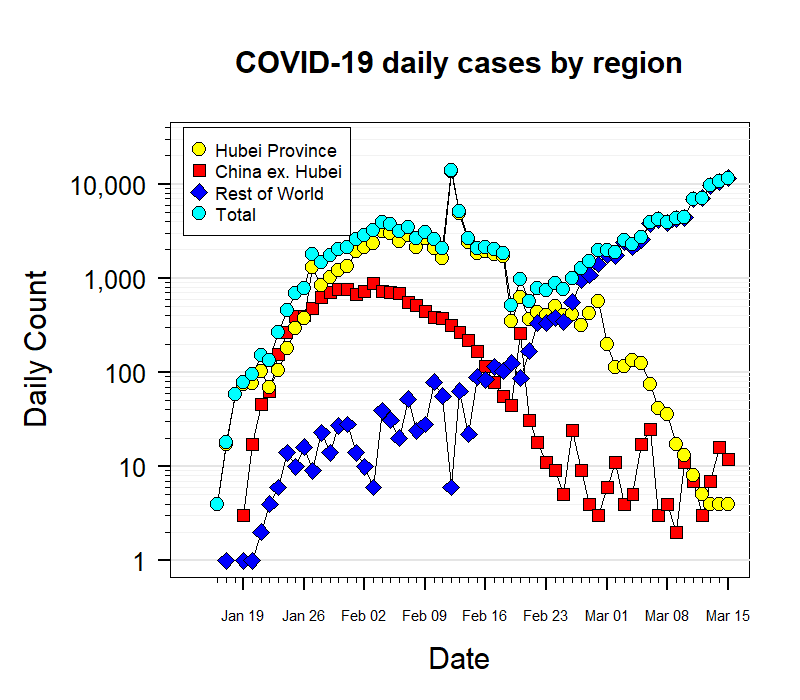 Daily trends in coronavirus spread