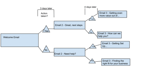Email marketing workflows: an example
