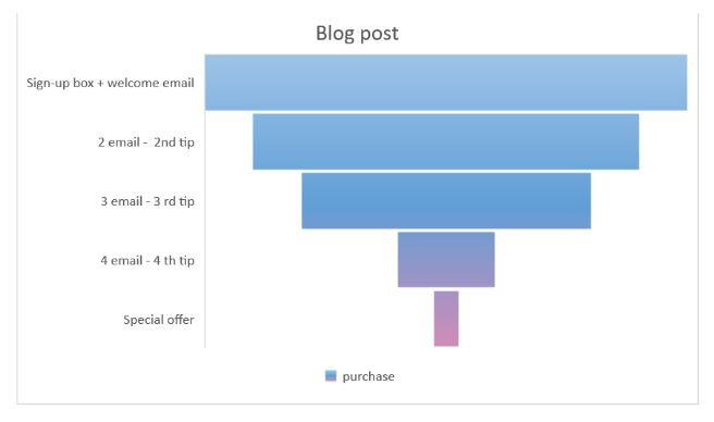 Email marketing campaigns: the funnel in action