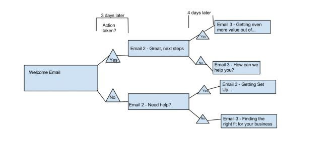 Email marketing campaigns: a sample workflow
