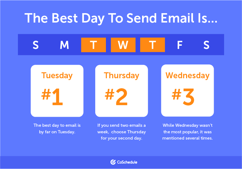 Best time to send email newsletters: Tue and Thur