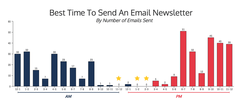 Best time to send email newsletters by competition