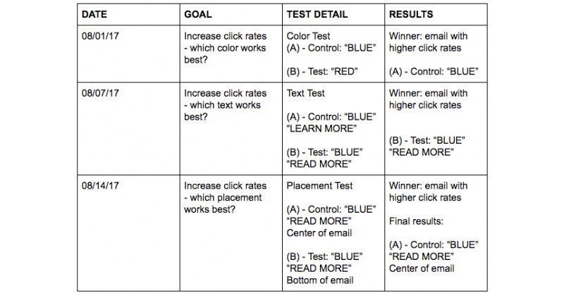 CTA testing matrix