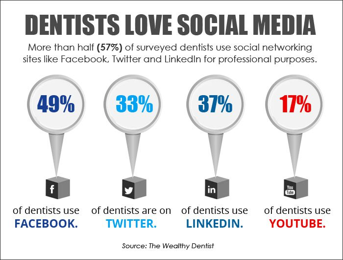 Dentists Love Social Media 4081d6053b100f6e96fb4316291d7cfd 800