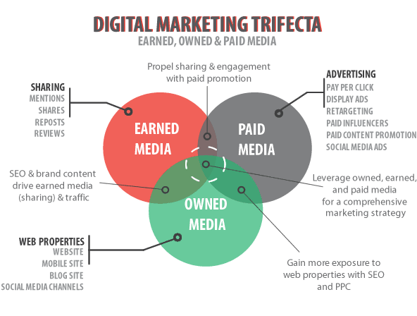 The Digital Marketing Trifecta 92f981859b0a6b52bdc9843c27260669 800
