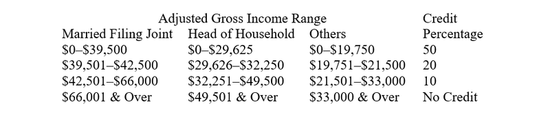 Adjusted Gross Income for Saver's Credit