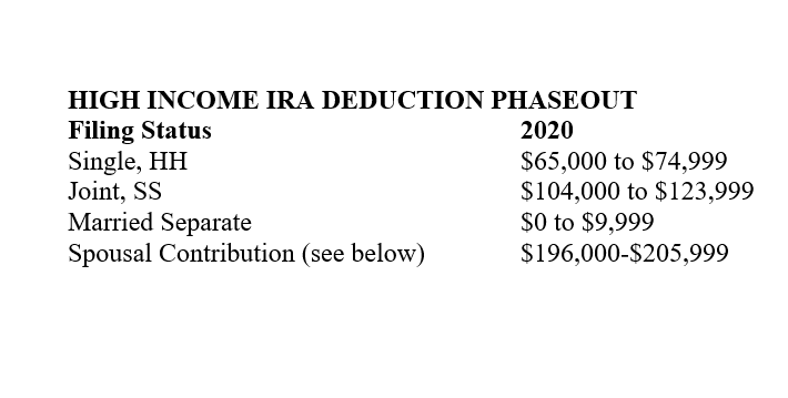 high income IRA deduction phaseout, IRA contribution age restriction