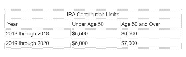 Graph: IRA contribution limits