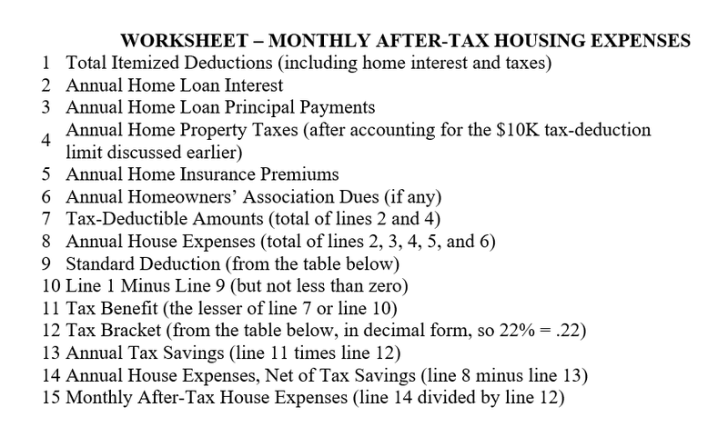 Monthly after-tax housing expenses worksheet