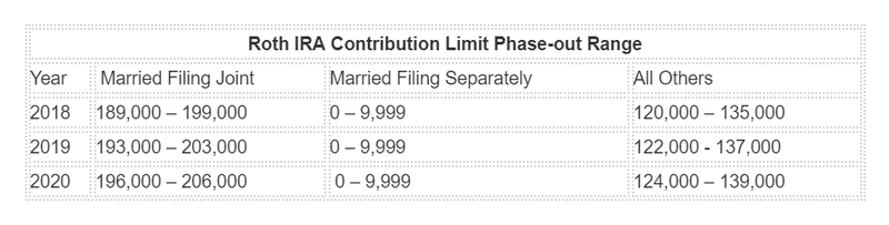 Graph: Roth IRA contribution limit phase-out range