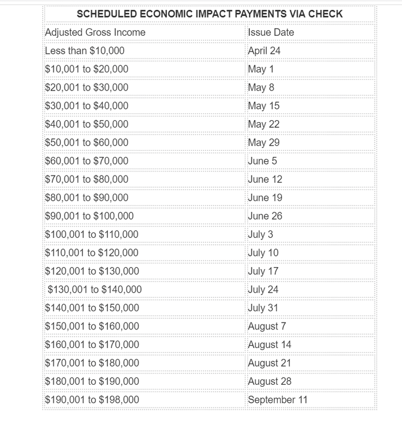 scheduled economic impact payments via check