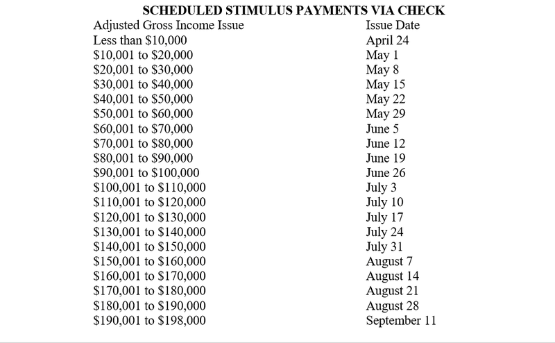 Stimulus Payment Schedule
