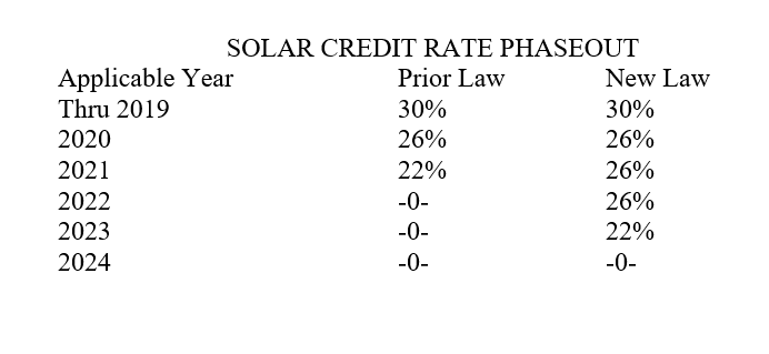 New COVID relief bill extends the Solar Tax Credit Phaseout.