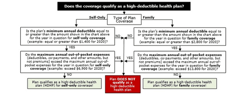 Does the coverage qualify as a high-deductible health plan?
