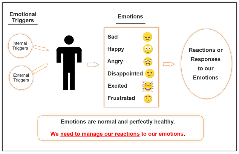 Diagram showing emotional triggers, emotions and the reactions to our emotions