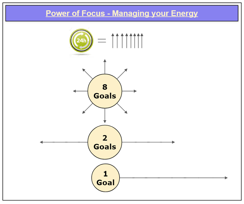 Diagram showing the power of focus being all about management of energy.