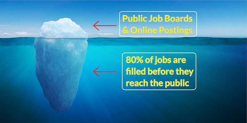 Image of an iceberg to indicate that the jobs that the public gets to know of is just 20% or the tip of the iceberg