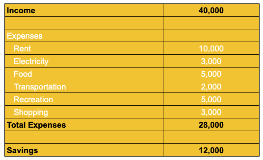 A sample budget to show allocation of funds towards expenses and saving