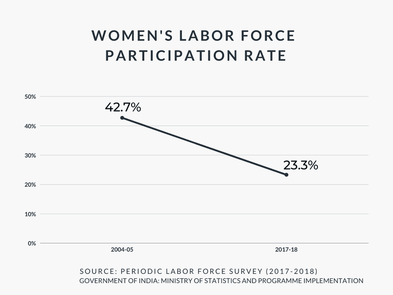 Graph showing women's labour forece participation rate dropping from 42.7% in 2005 to 23.3% in 2018.