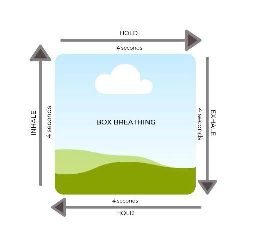Infographic showing box breathing method.