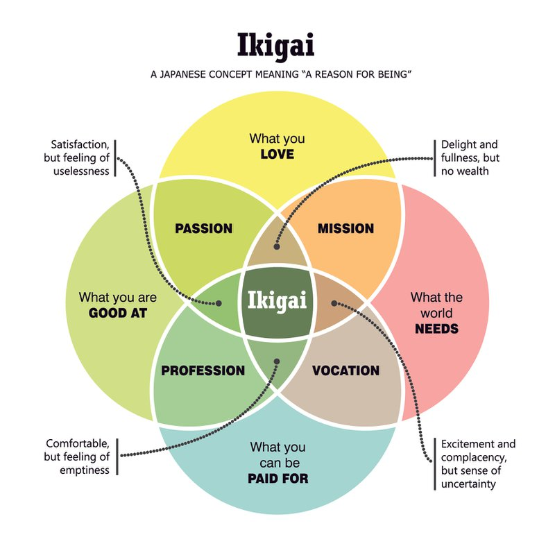 Diagram representing the concept of Ikigai. Ultimately our career options should align with our ikigai, although that is hard to identify and takes time.