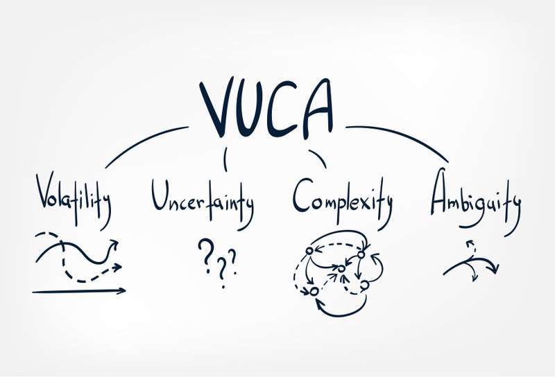 VUCA (Volatality, Uncertainty, Complexity, Ambiguity) doodle illustration  of words and symbols. Regulating our emotions is extremely critical in a VICA world.