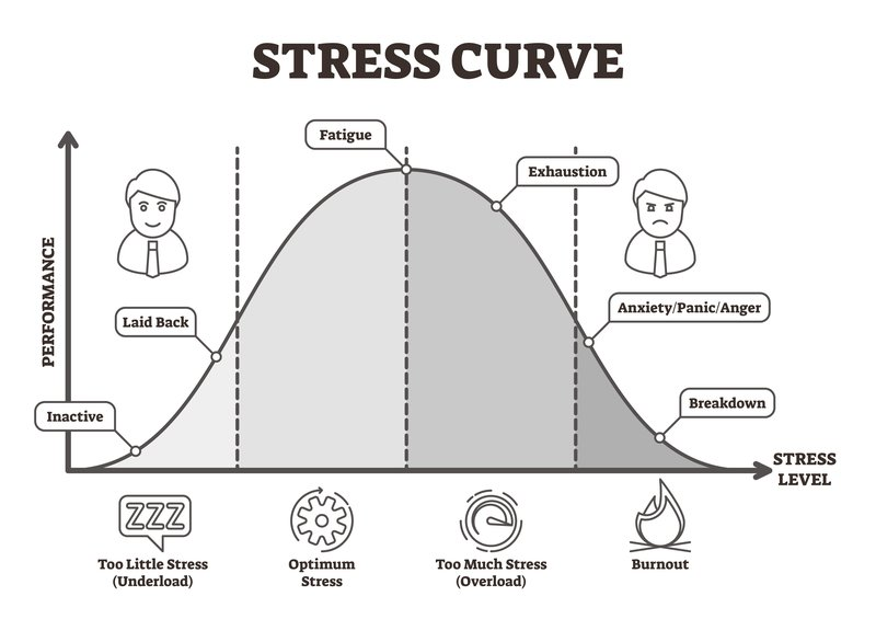 Stress curve vector illustration. Flat BW labeled performance level graphic. Healthy performance analysis with underload, optimum, overload and burnout scale. Fatigue, exhaustion and breakdown diagram