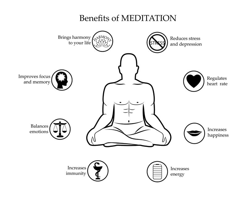 Image of a human figure sitting in a meditative pose with all the benefits of meditation on mental health enlisted around.