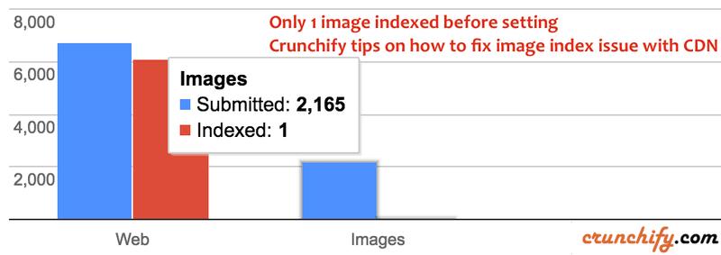ตัวอย่างข้อมูลรูปภาพที่อาจมีปัญหา