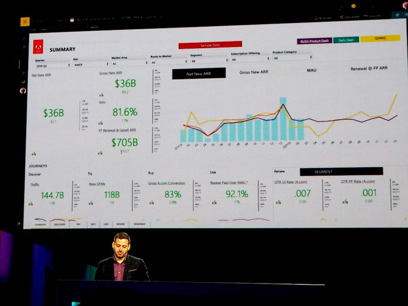 Adobe Marketing Dashboard