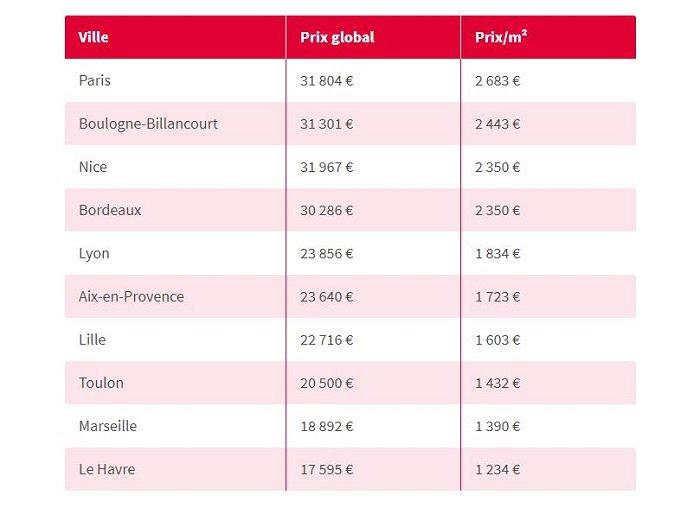 10-villes-les-plus-cheres-investir-dans-un-parking-rentable-seloger-france